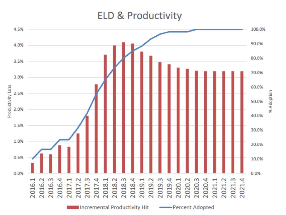 1 ELD & Productivity Trucking Company