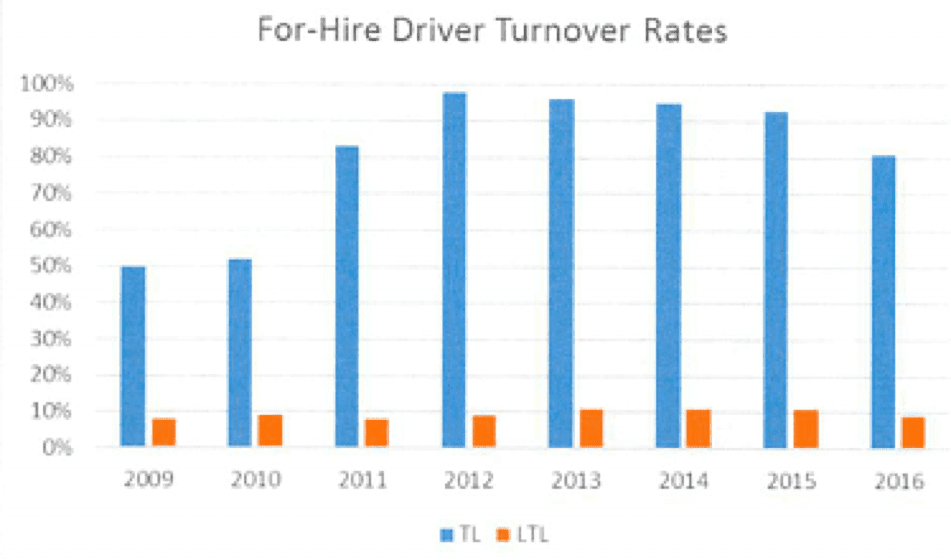2 ForHire Driver Turnover Trucking Company