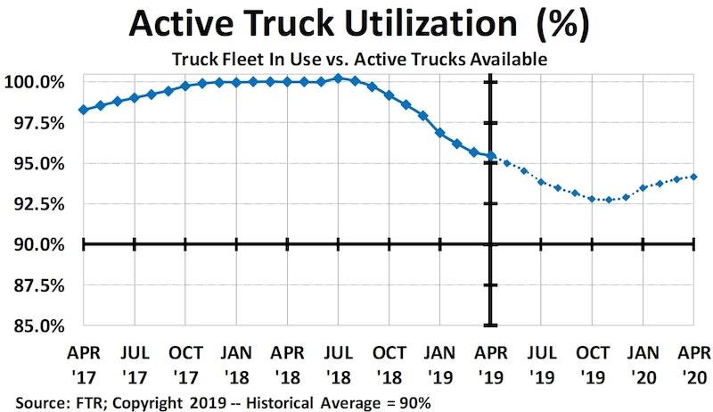 Active Truck Utilization Graph