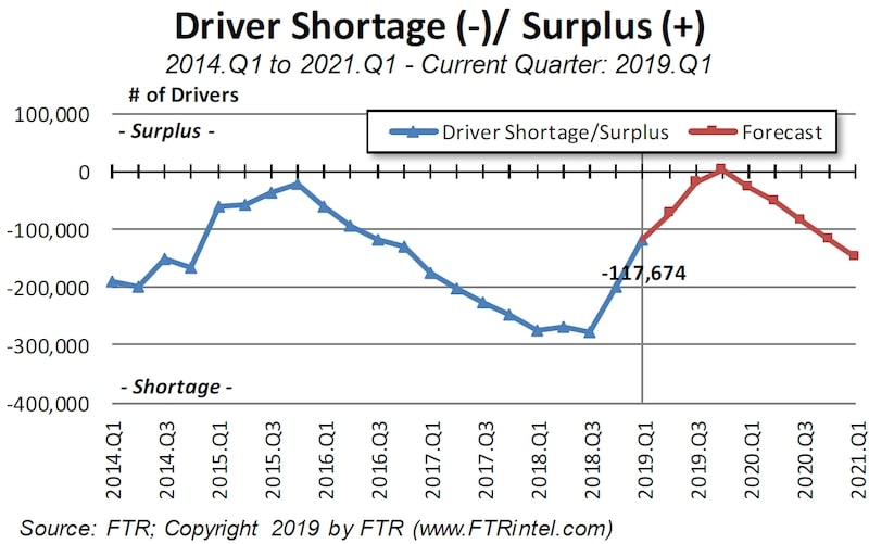 Driver Shortage Graph