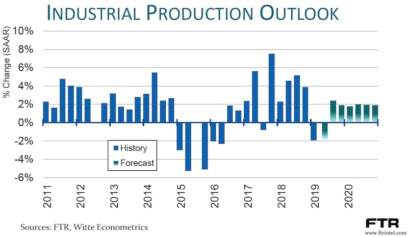 Industrial Production Outlook Bar Graph