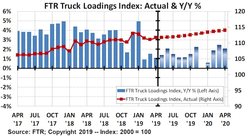 Truck Loadings Index Bar Graph