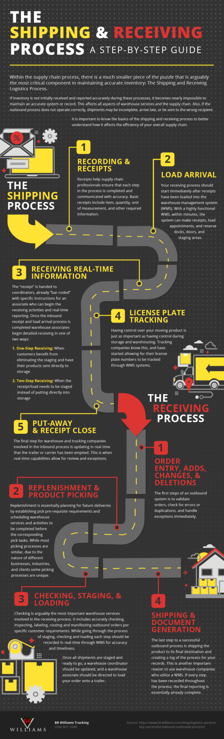 The Shipping & Receiving Process: A Step-by-Step Guide Infographic