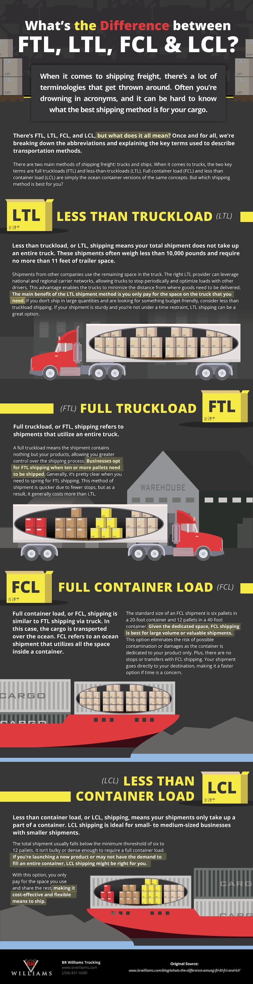 The difference between FTL, LTL, FCL, and LCL shipping infographic