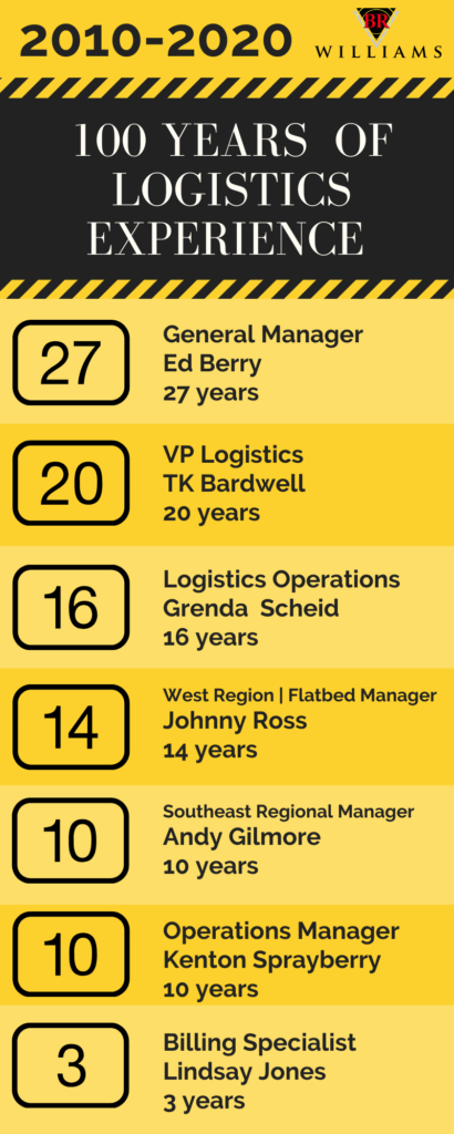 BR Williams celebrates 100 years of logistics experience