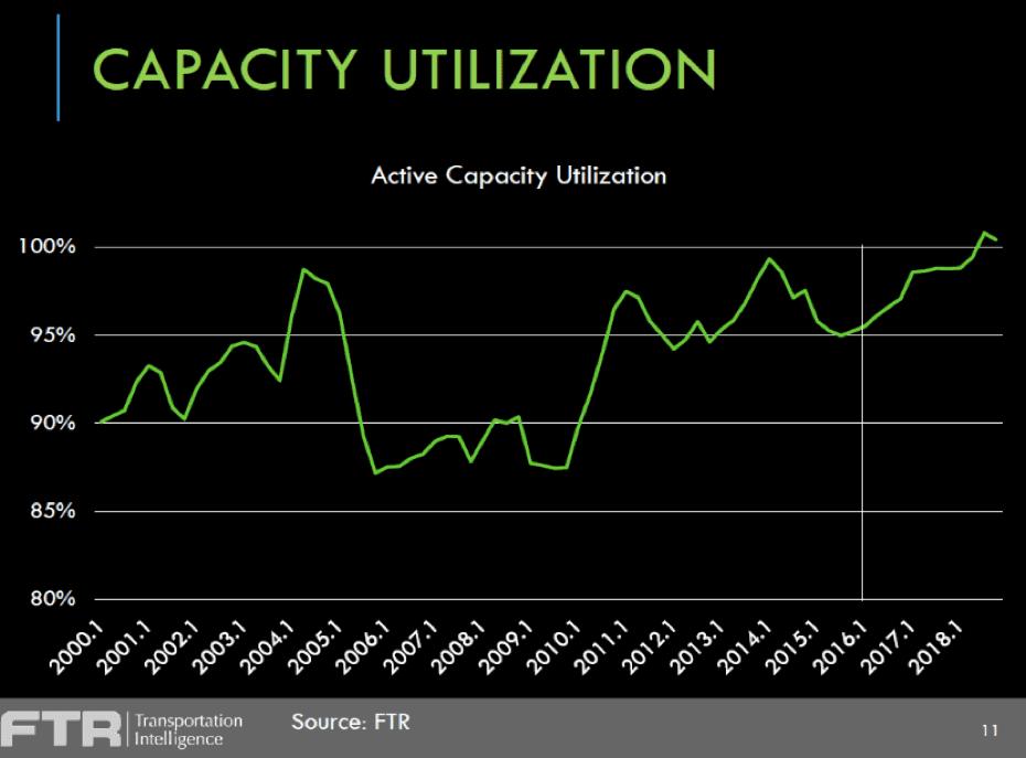 3 Capacity Utilization Trucking Company