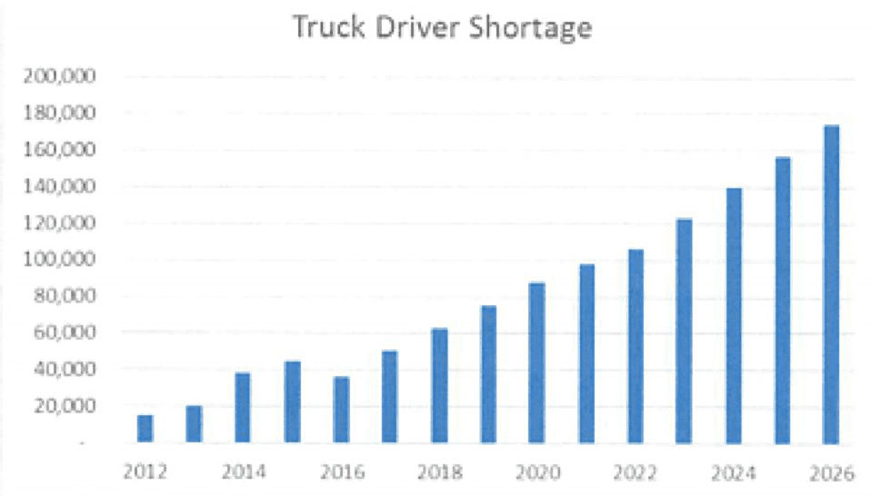5 Truck Driver Shortage Trucking Company
