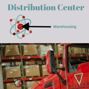 BR Williams Distribution Center Warehousing is Nucleus