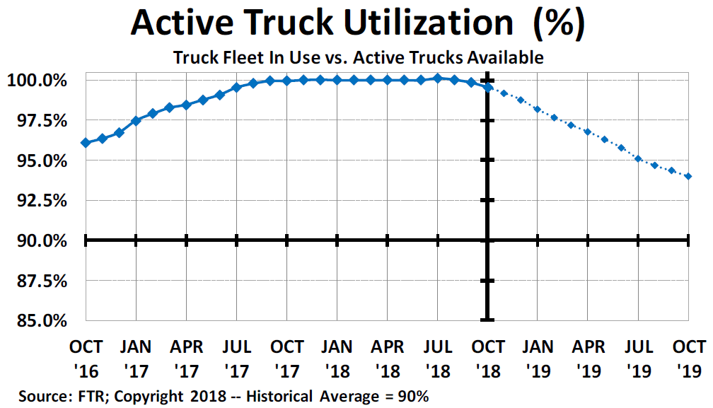 Active Truck Utilization Graph