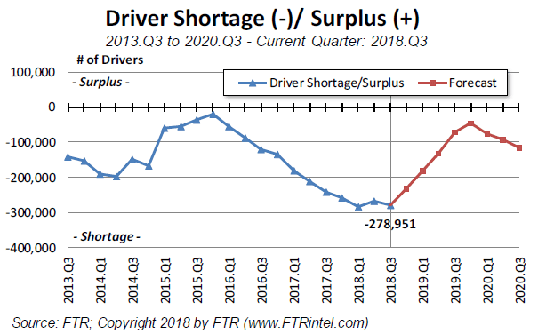 Driver Shortage Surplus Graph