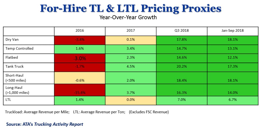 For-Hire TL and LTL Pricing Proxies Chart