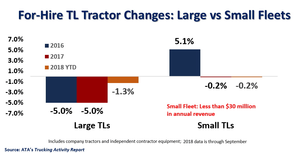 For-Hire TL Tractor Changes Chart