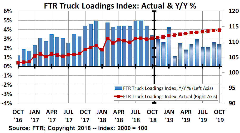 FTR Truck Loadings Index Graph