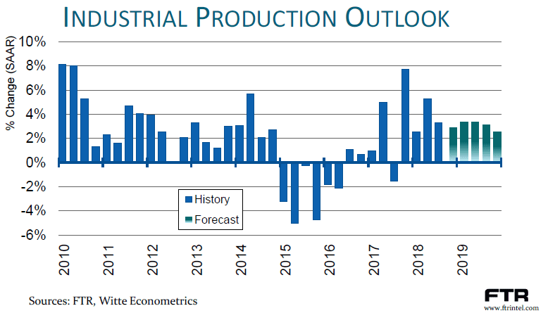 Industrial Production Outlook Chart