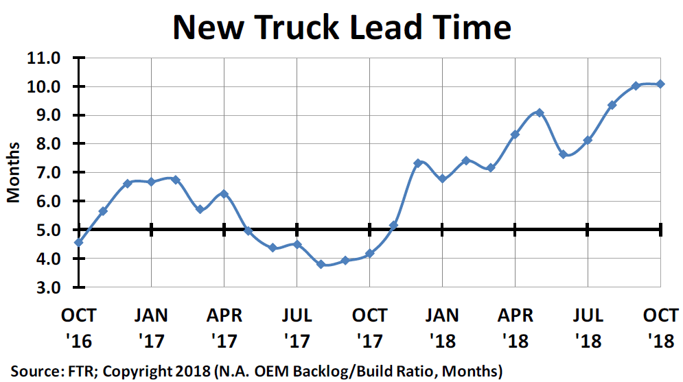 New Truck Lead Time Graph
