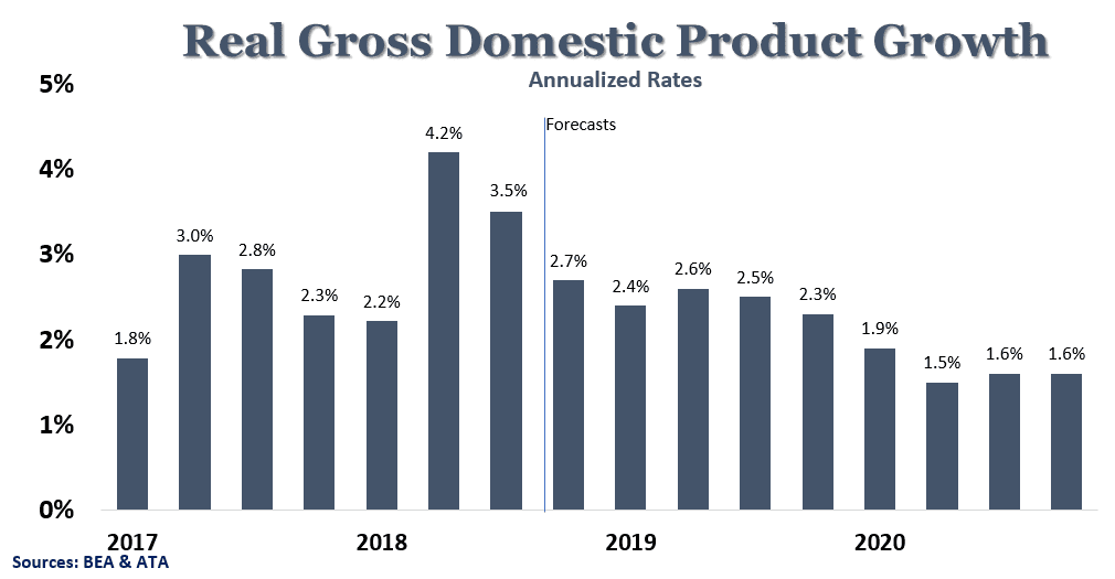 Real Gross Domestic Product Growth Chart