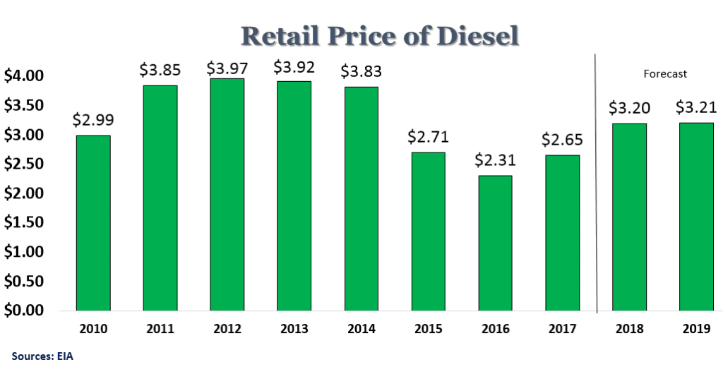 Retail Price of Diesel Chart