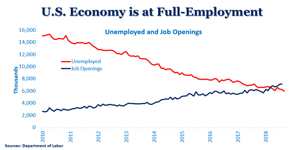US Economy Full Employment Graph